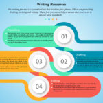 INFOGRAPHIC: Writing Process