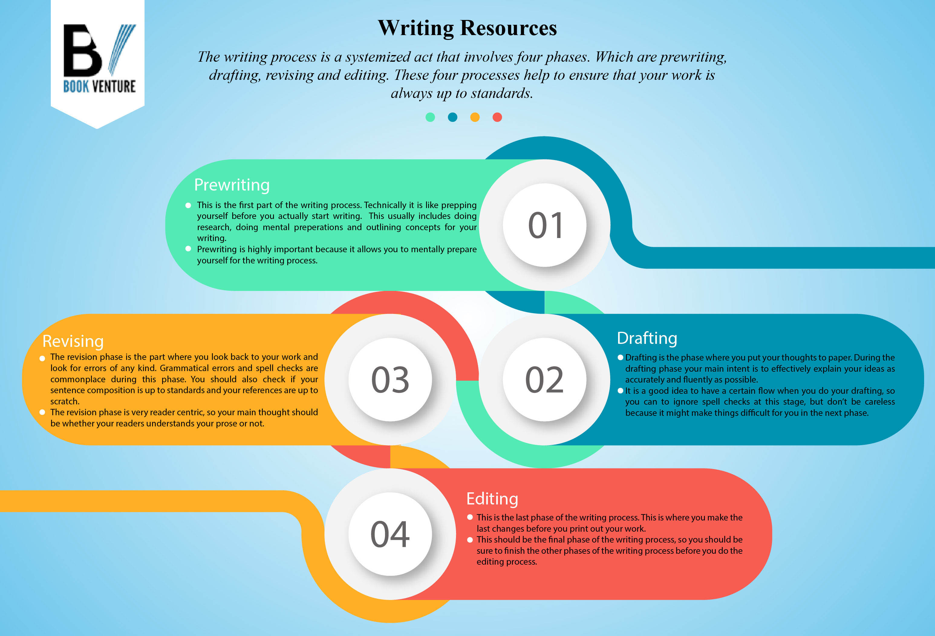 process essay esl flow The 5 step essay writing process has 5 ratings and 1 review the practical 5 step essay writing processenglish essay writing skills for esl studentsacade.